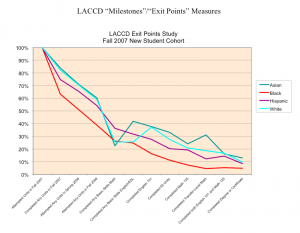 "LACCD ""Milestones""/""Exit Points"" Measures"
